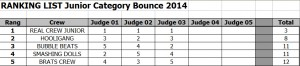 Results Bounce 2014 Junior